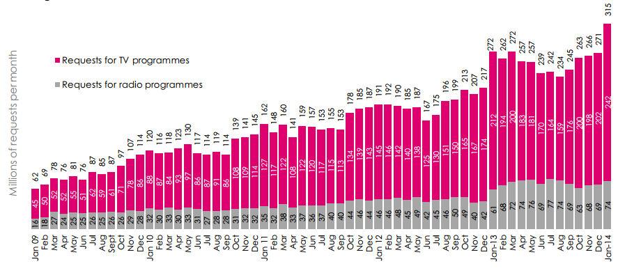 bbc iplayer january 2014 numbers
