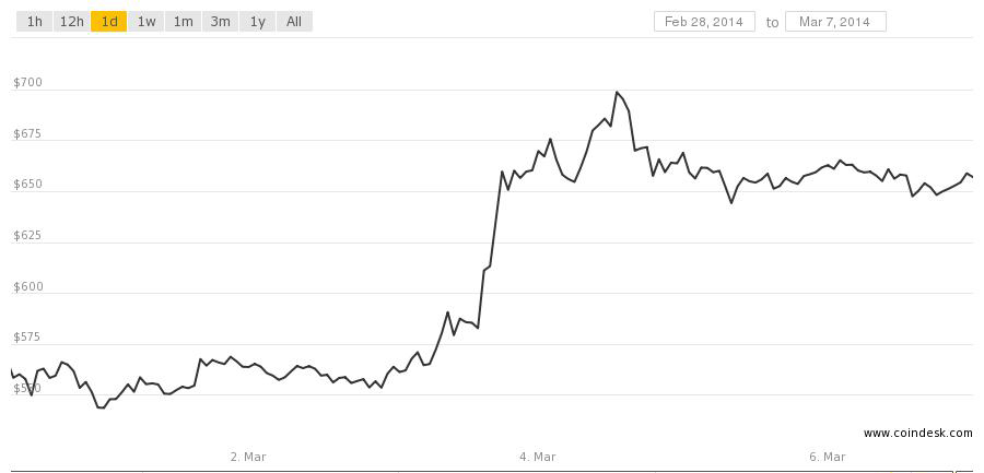 Bitcoin price jumped midweek and has hovered around $650 since then.