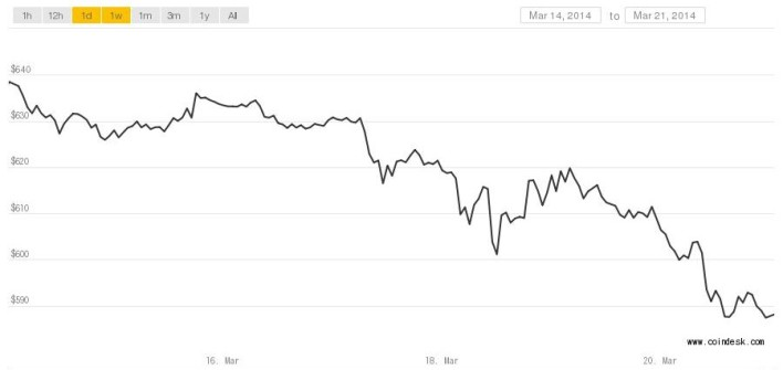 Bitcoin price to 3-20-14