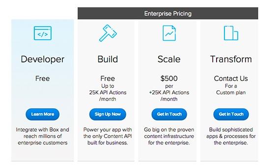 Box API pricing