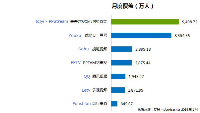 chinese online video stats january 2014