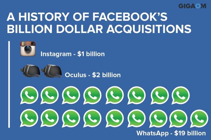 Facebook-acquistion-comparison-2