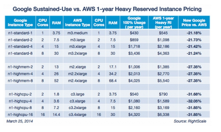 Google Vs. AWS RIs one year
