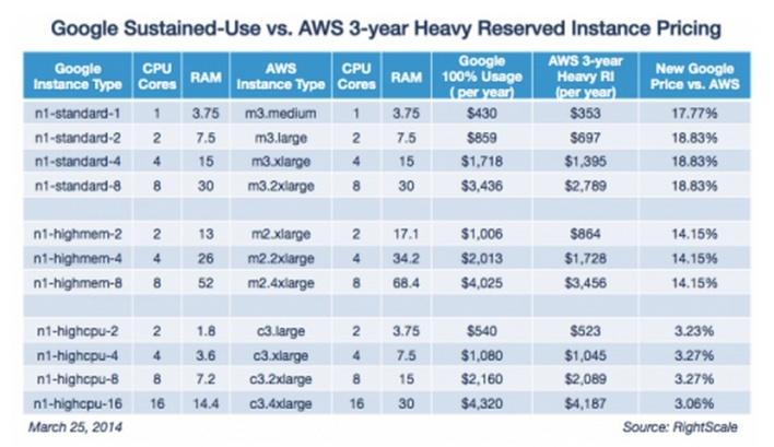goog vs aws 3