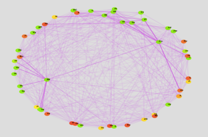 An example of how Highspot predicts content based on who interacts with whom.
