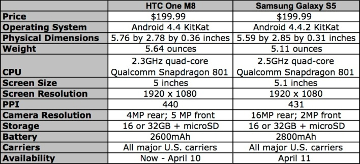 HTC One M8 vs. Samsung Galaxy S5