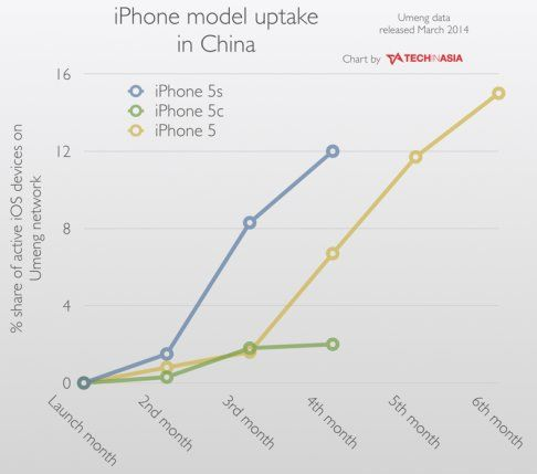 iphone 5c vs 5s china