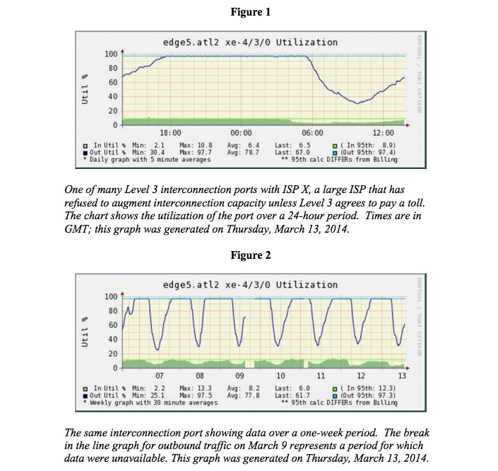 Level 3 data that illustrates port congestion.