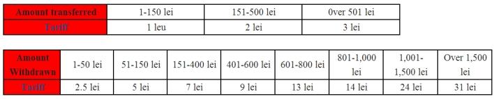 MPesa Romania tariffs