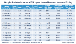 ngew goog vs new aws