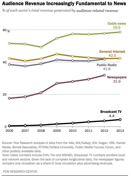 Pew Audience Revenue