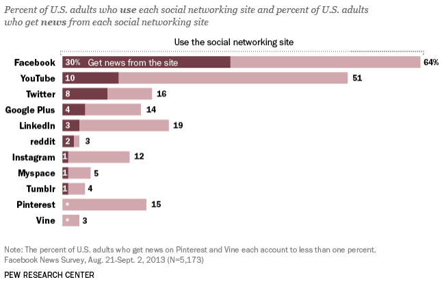 Pew social engagement