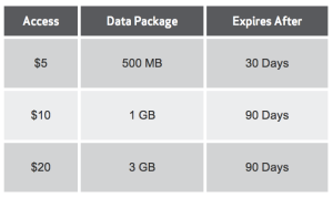 Verizon Allset Bridge Data rates