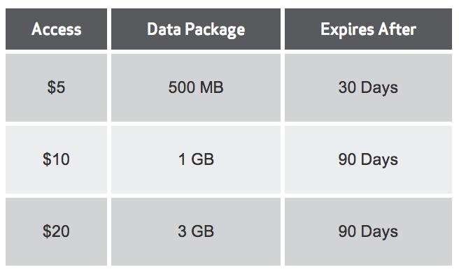Verizon Allset Bridge Data rates