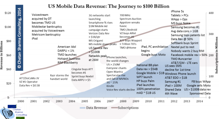Chetan Sharma Path to $100B mobile data