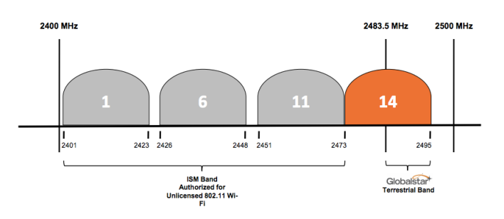 The 2.4 GHz band with Wi-Fi channels. Globalstar's TLPS is in orance (Source: Globalstar)