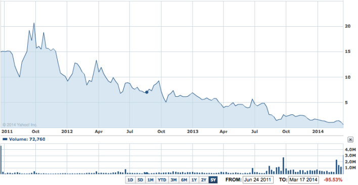 KiOR's stock price from IPO in Summer 2011 to present under $1 per share.