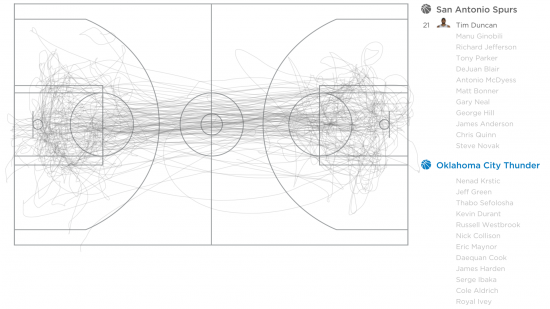 Tim Duncan's movement throughout a basketball game. Source: Fathom Information Design