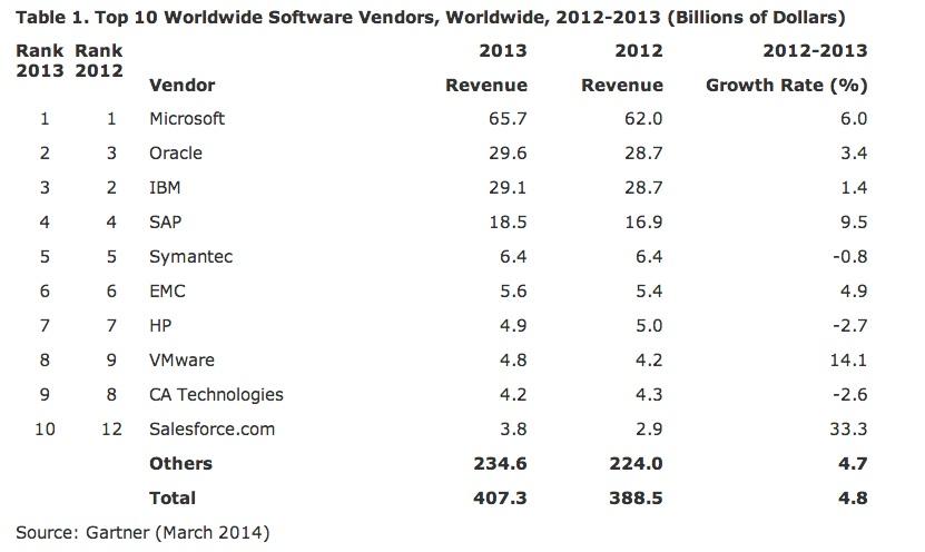 Top Software Vendors 2013