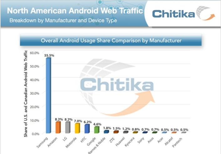 web traffic Chitika March 2014