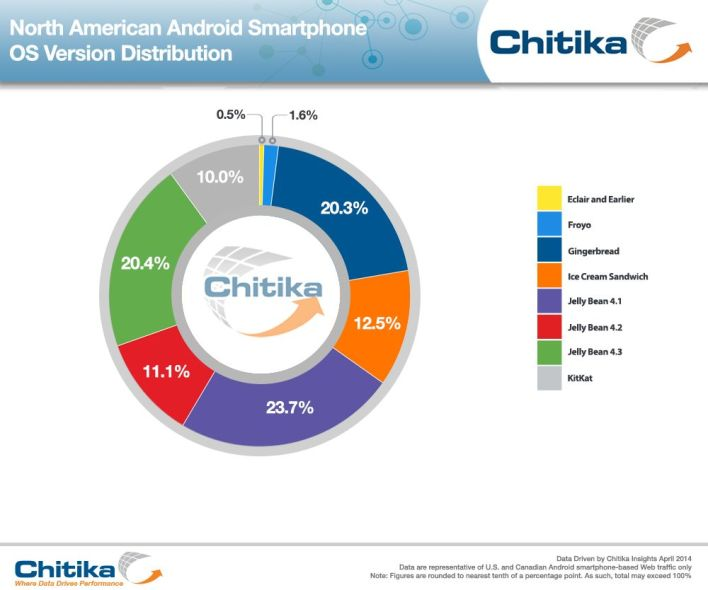 Android_Phone_OS_Distrib-ChitikaInsights