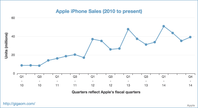 """Apple iPhone Sales (2010 to present)"""