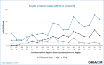 """Apple product sales (2010 to present)"""