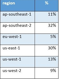 Percentage of workloads running on AWS dedicated instances by region.