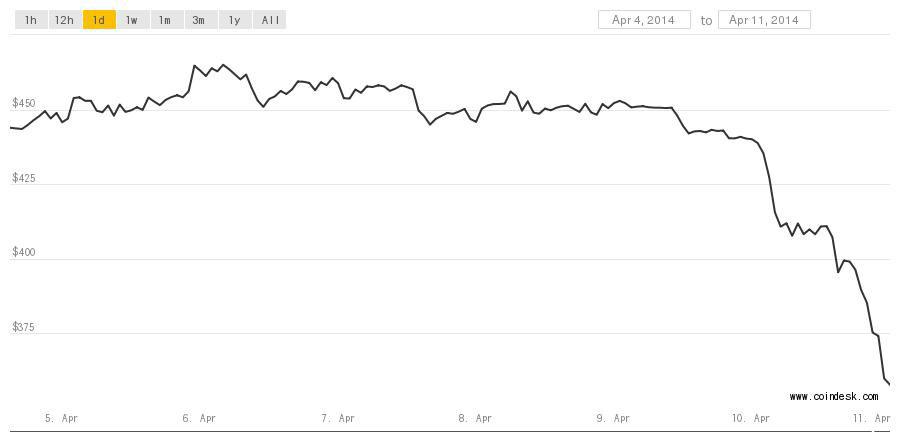Bitcoin-price-4-11