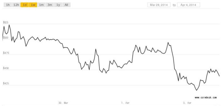 Bitcoin price 4.4