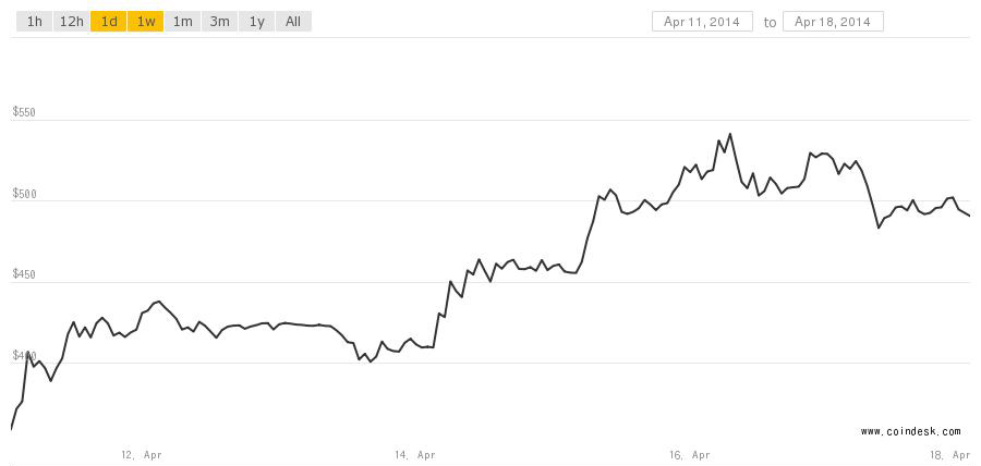 Coindesk bitcon chart 41714