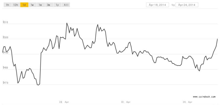 Bitcoin price through 424