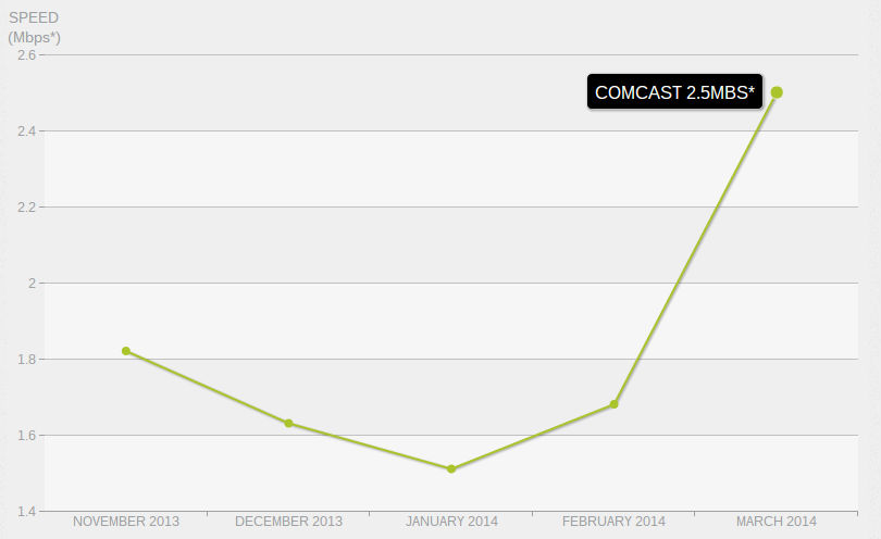 The average performance of Netflix streams consumed by Comcast subscribers. Data: Netflix.