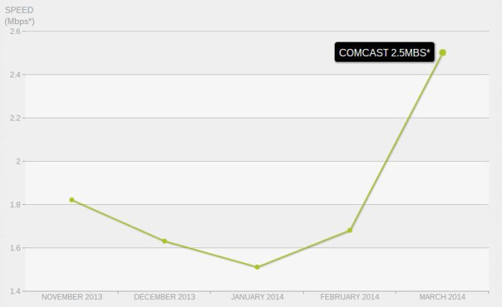 Comcast customers get much faster Netflix streams, thanks to peering deal