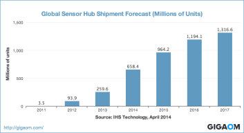 """Global Sensor Hub Shipment Forecast (Millions of Units)"""