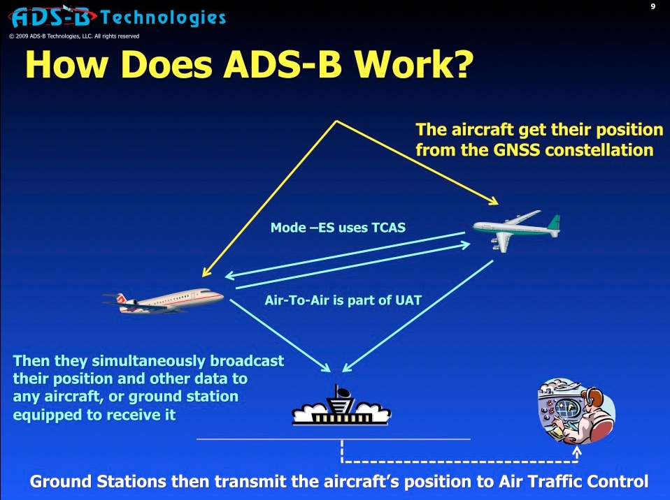 A simple, graphical primer in how ADS-B works from ADS-B Technologies.