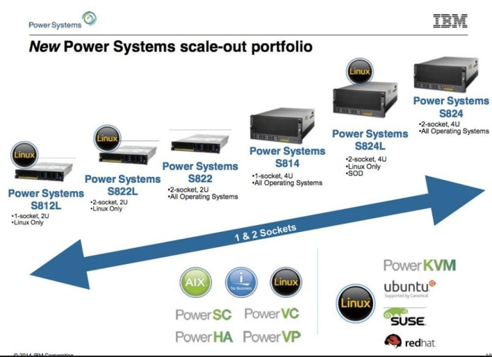 ibmpower