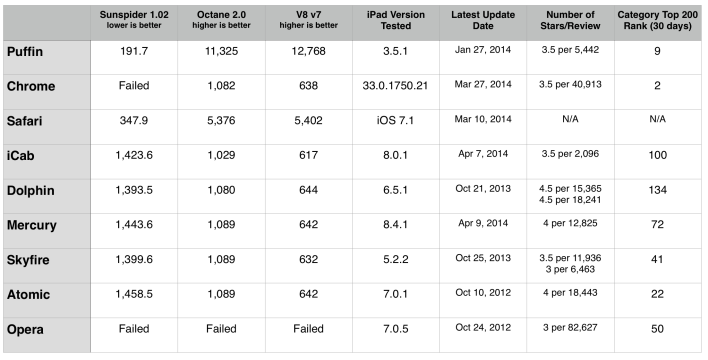 iOS Browser Benchmarks
