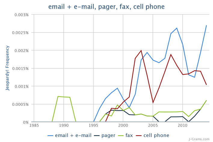 JeopardyNGrams_emailemailpagerfaxcellpho