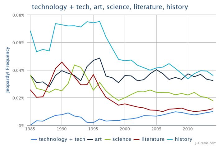 JeopardyNGrams_technologytechartsciencel