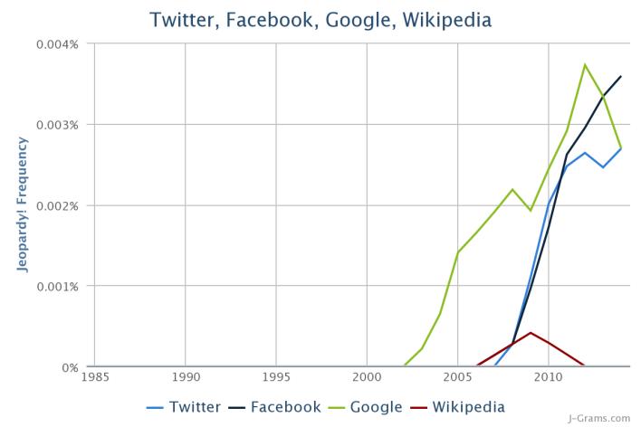 JeopardyNGrams_TwitterFacebookGoogleWiki