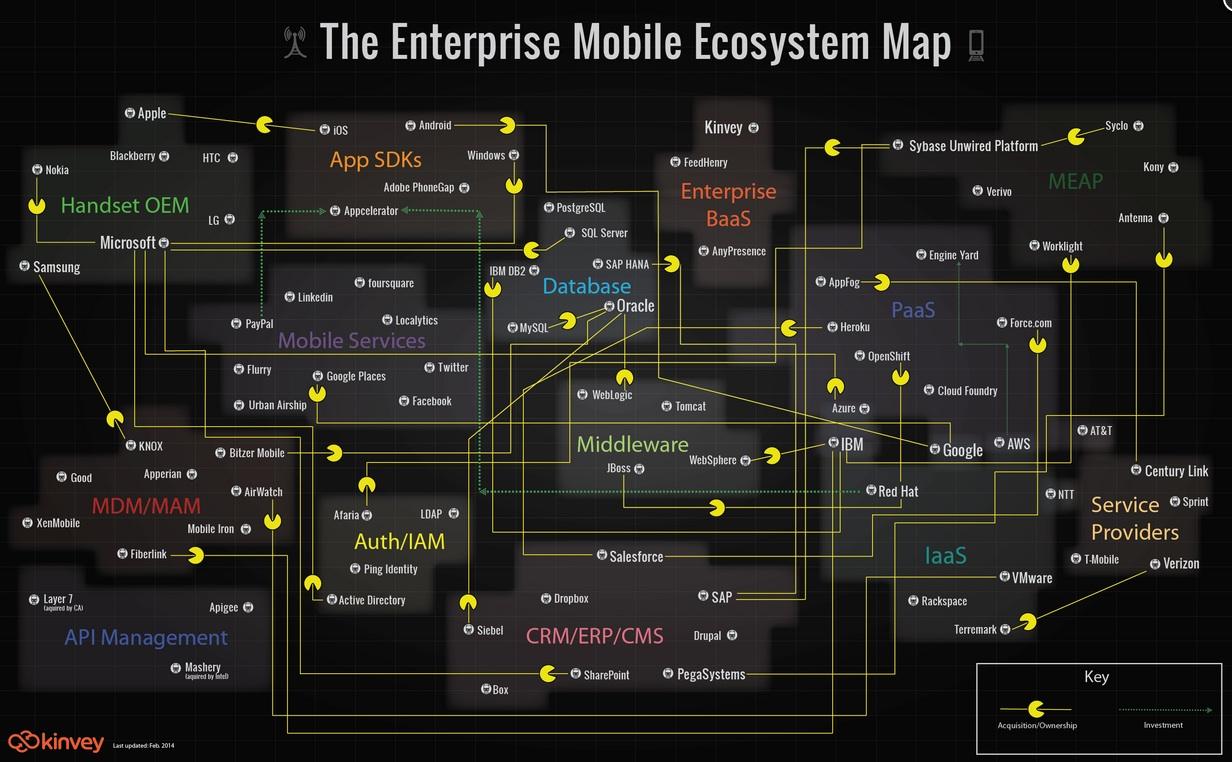 MBaaS map Feb 2014