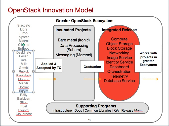 openstack projects