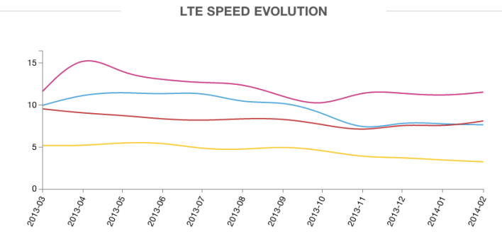 OpenSignal's crowdsourced data shows T-Mobile has been beating out its competitors in speed since its network launched (source: OpenSignal)