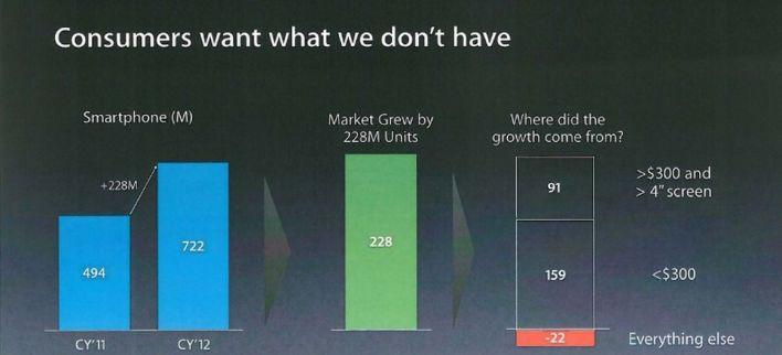 Smartphone market growth