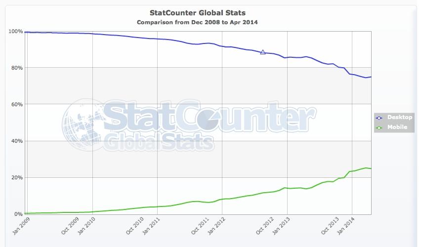 StatCounter - Desktop vs Mobile - 200812-201404