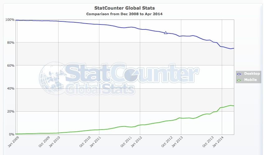StatCounter - Desktop vs Mobile - 200812-201404