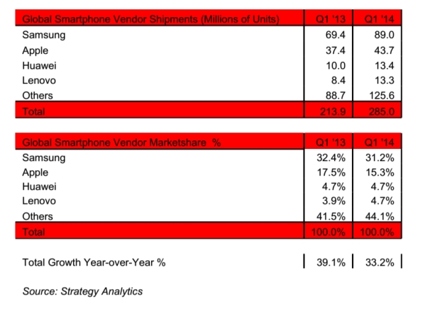 strategy analytics 2014 share