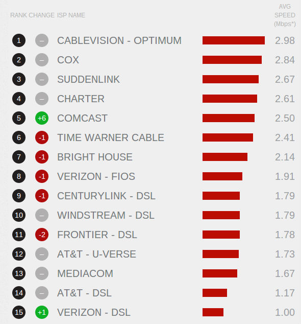 USA ISP Speed Index Results- Netflix march 2014
