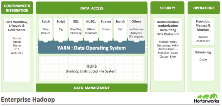 The current Hortonworks architecture, complete with security and governance tools.